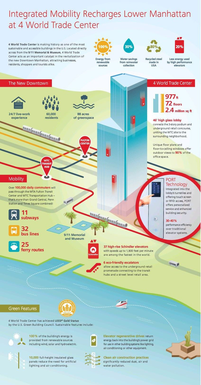 4 World Trade Center Infographic - Integrated Mobility Recharges Lower Manhattan at 4 World Trade Center